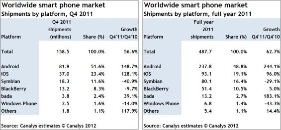 akilli-telefon-piyasasi
