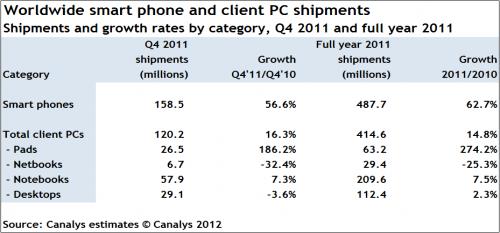 akilli-telefon-ve-pc-piyasasi