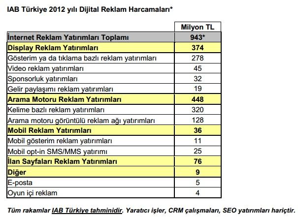 2012-turkiye-dijital-reklam-yatirimlari