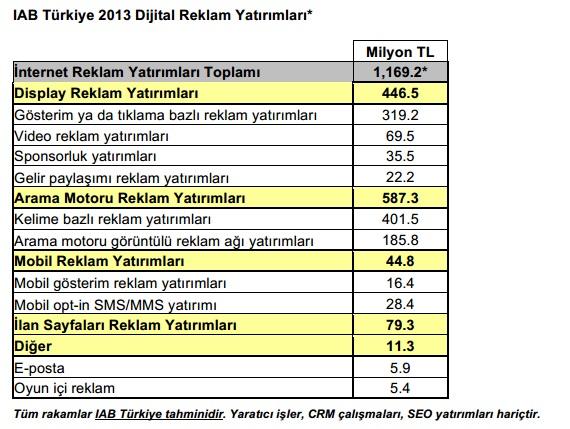 2013-turkiye-dijital-reklam-yatirimlari