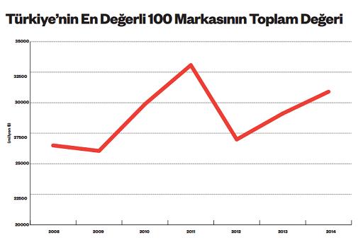 turkiyenin-en-degerli-100-markasi-toplam-degeri