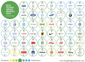 En Yeşil 50 Küresel Marka-2014