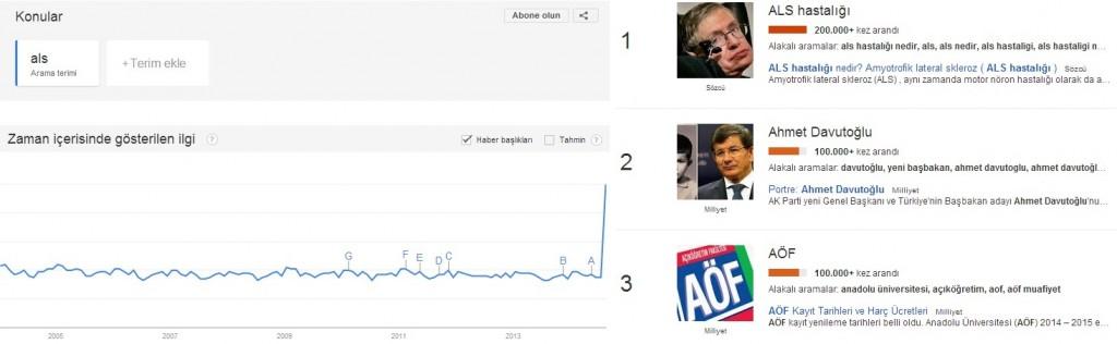 als-hastaligi-google-trents