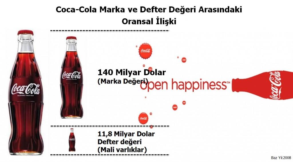 coca-cola-marka-degeri-2008