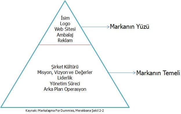 guclu-markanin-temeli