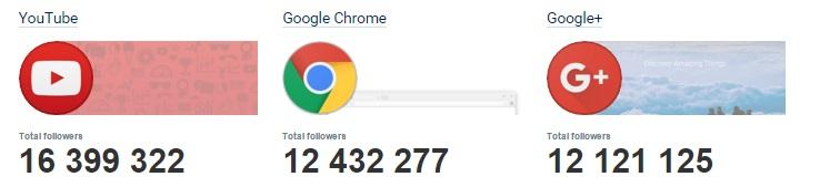 en-fazla-begeniye-sahip-sayfalar-googleplus-2015