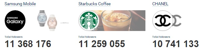 en-fazla-takipciye-sahip-markalar-twitter-2015