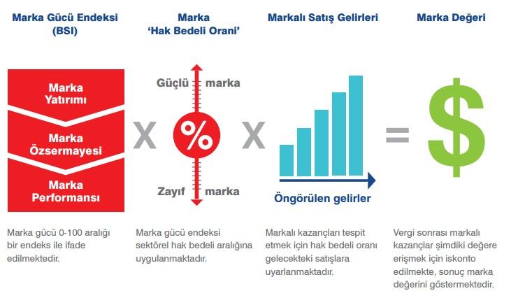 marka-degeri-hesaplama
